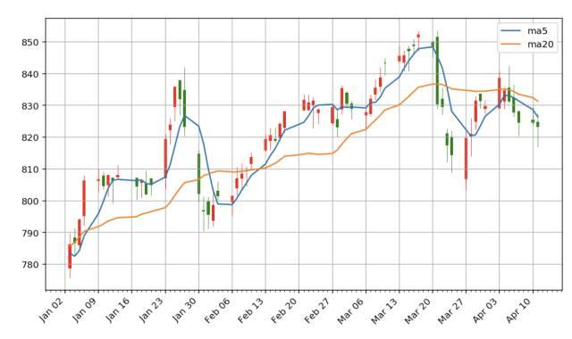 用 Python 浅析股票数据